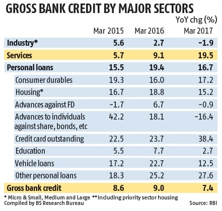 Credit to industry shrinks 1.9% in Mar 17