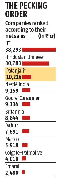 * Patanjali's combined revenue in FMCG and ayurvedic/herbal medicine businesses; Figures of Emami, Dabur & Marico TTM are for March 2017 quarter, rest are for Dec 2016 quarter; The list excludes Milk co-operative GCCMF (Amul). Source: Capitaline