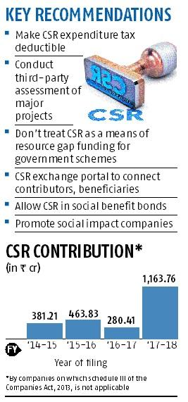 No jail, CSR non-compliance should be a civil offence: Govt-appointed panel
