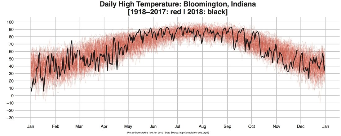 r-out-bloomington-temps max