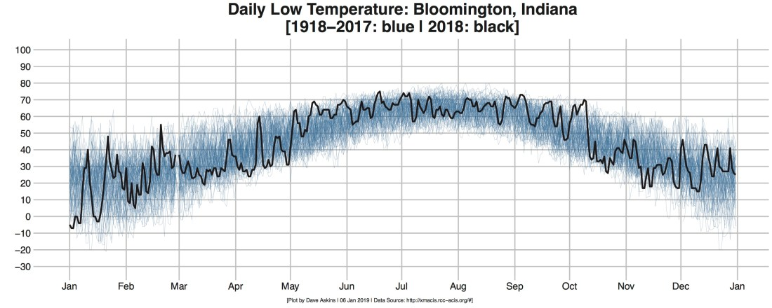 r-out-bloomington-temps