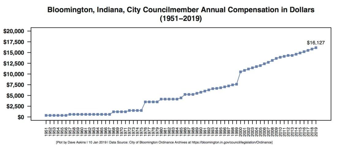 r output bar chart bloomington city council salaries
