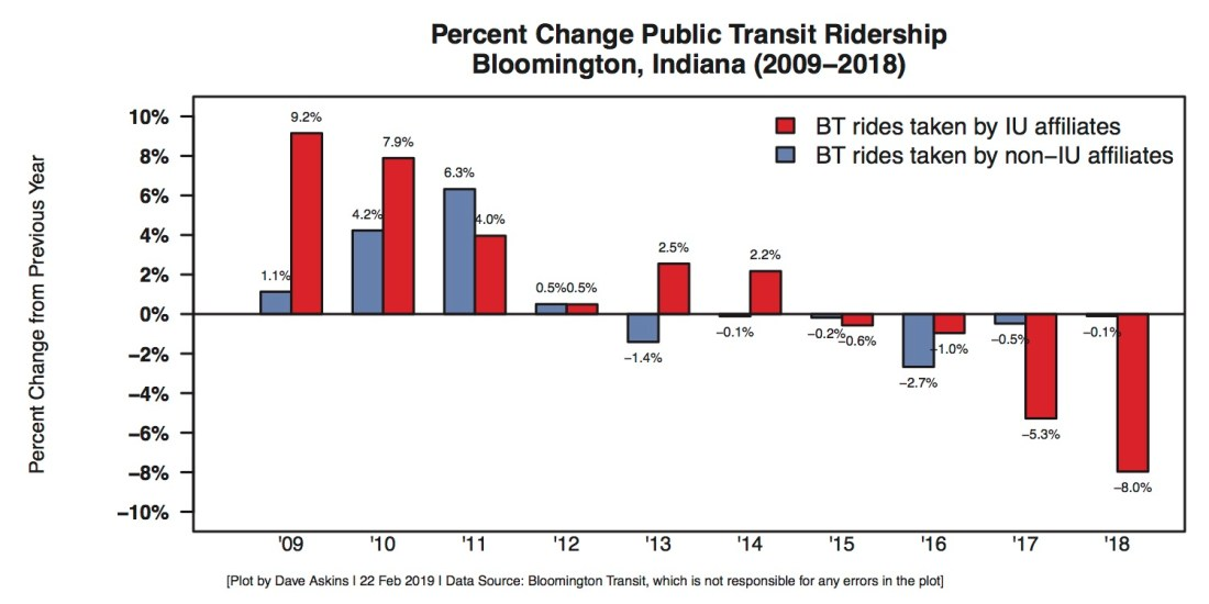 Bloomington Transit Ridership Trend by Year Feb 2019 Percent Changes