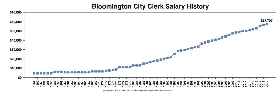 R Out Salary Data Bloomington Clerk