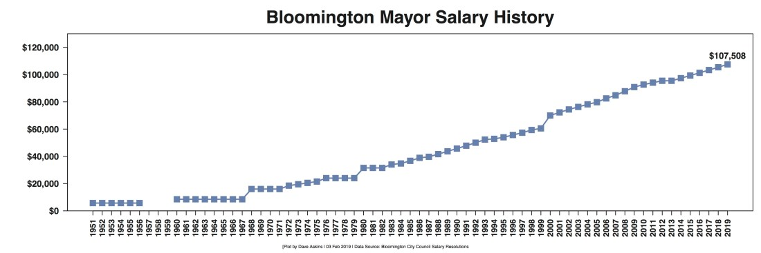 R Out Salary Data Bloomington Mayor