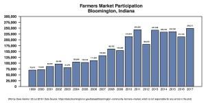 R Bar Farmers Market Participations