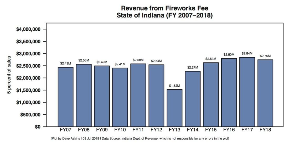 Indiana Fireworks Tax Revenue