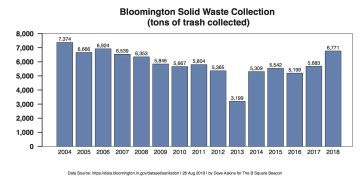 Bloomington Indiana Solid Waste Collection