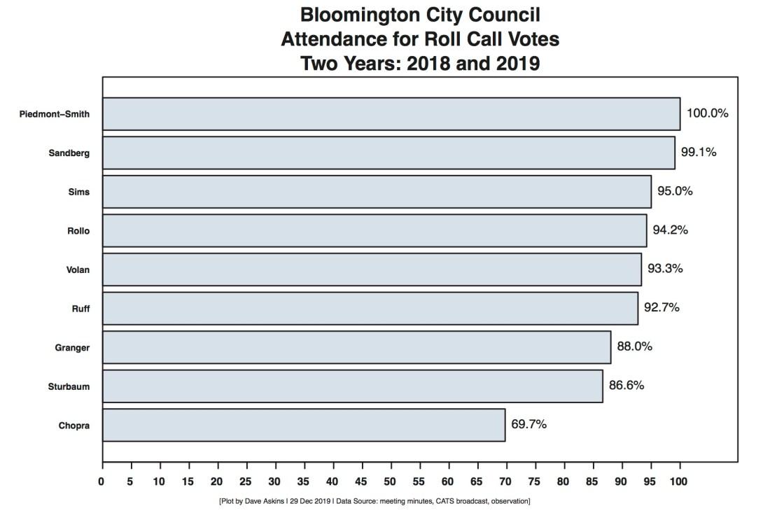 Bloomington Attendance Records