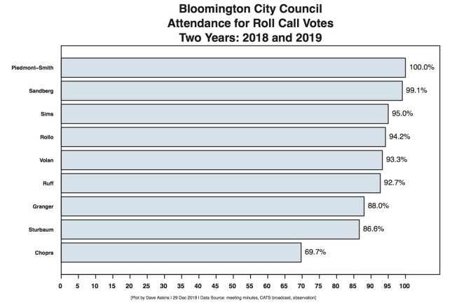 Bloomington's city council attendance at roll call votes 2018–2019.