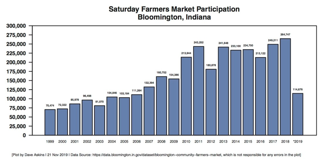 R Bar Farmers Market Participations almost full year 2019
