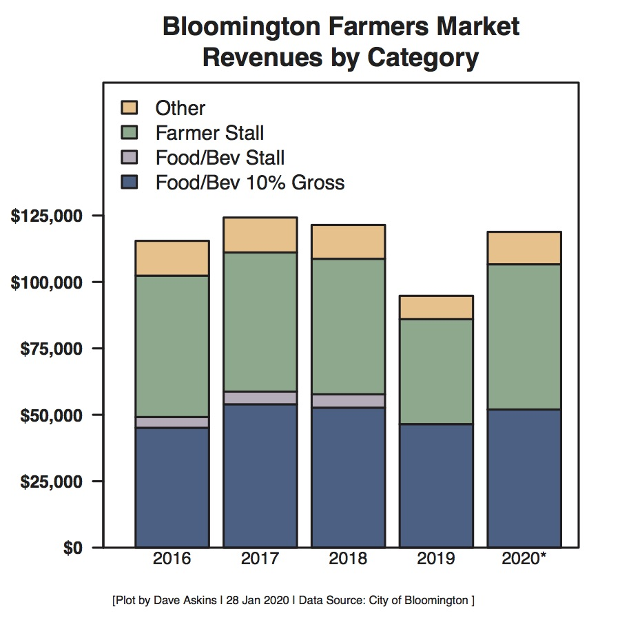 Proportion of Budget for Farmers Market