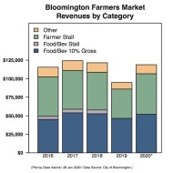 The dark blue is the amount of revenue generated by food and beverage vendors at Bloomington's farmers market.