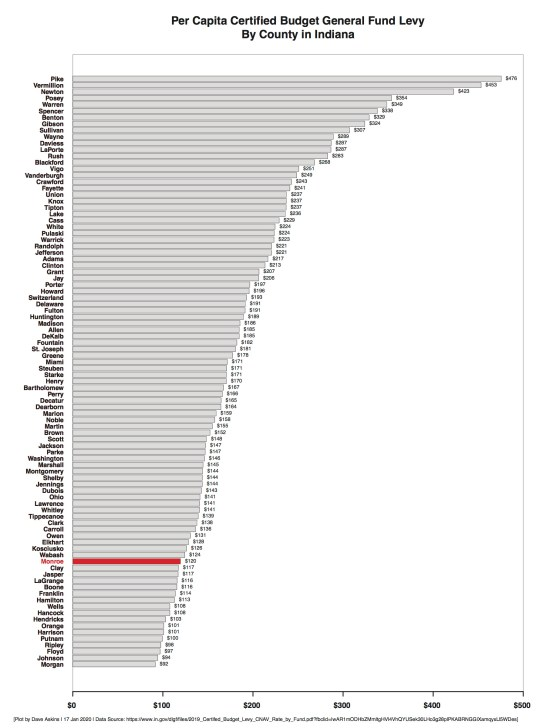 R Horizontal Bar Chart County General Fund Property Tax Rates by County
