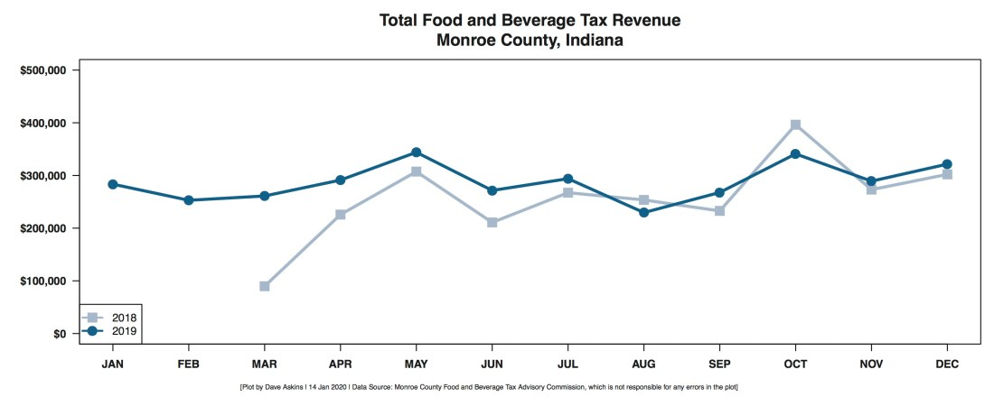 R Output FOOD AND BEVERAGE REVENUE BY MONTH YEAR OVER YEAR December
