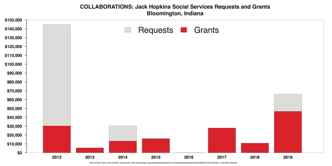 R Bar Chart History of Collaborative Jack Hopkins Funding