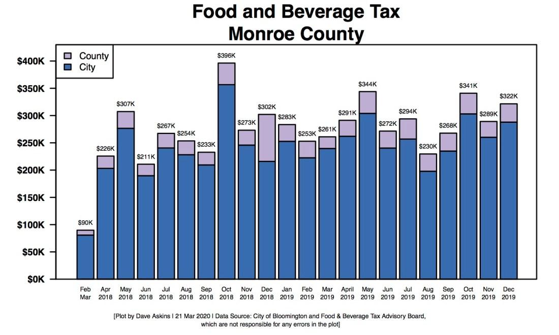 R Bar Chart of Food & Beverage Tax through 2019