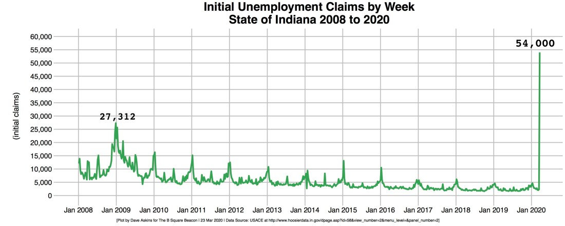 R-OUT Unemployment Initial Claims Indiana 2008-2020