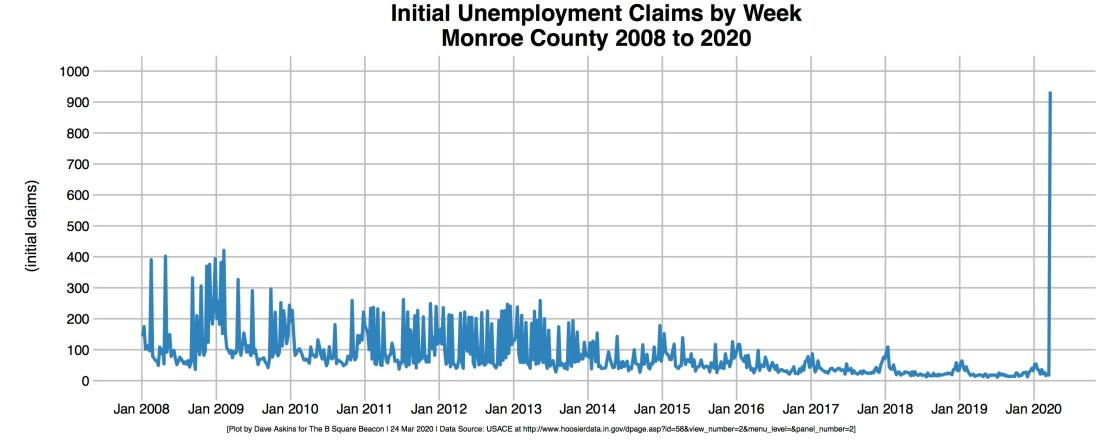 R-OUT Unemployment Initial Claims Monroe County 2008-2020
