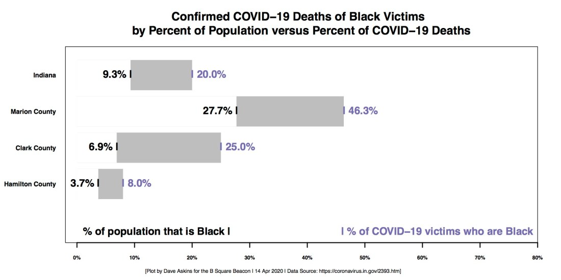 REVISED R Horizontal Bar Chart COVID RACE Disparity County in Indiana UKNOWNS ARE UNKNOWNS