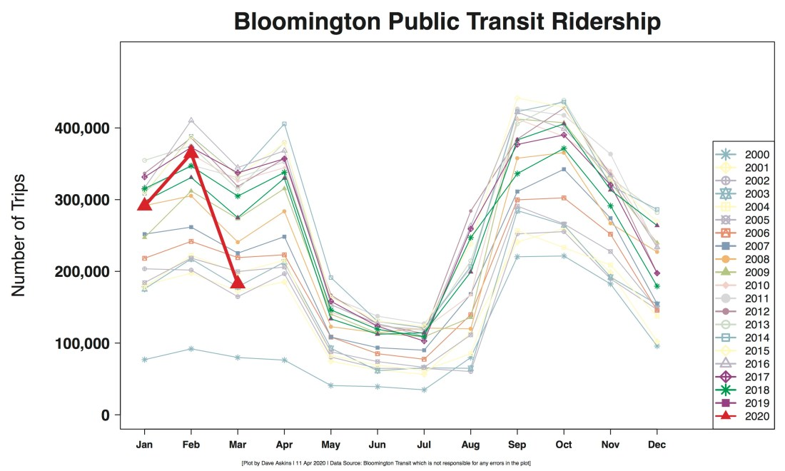 R Output Monthly BT ridership for COVID report