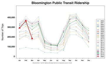 Ridership for 2020 is shown in red.