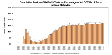 Barchart COVID-19 Percentage of Positive Tests May 10 report