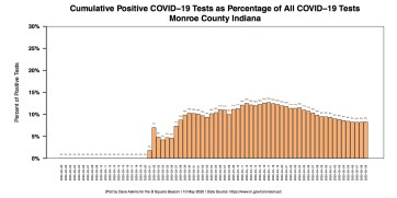 Barchart COVID-19 Percentage of Positive Tests Monroe County MAY 10 Report