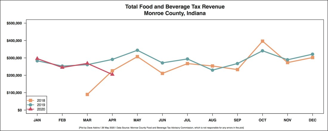 New2 R Output FOOD AND BEVERAGE REVENUE BY MONTH YEAR OVER YEARThroughApril2020