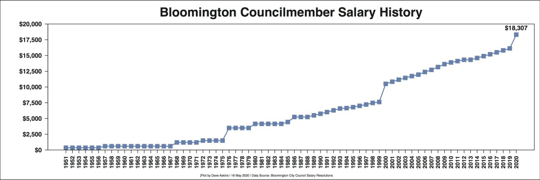 R Out Salary Data Bloomington Councilmembers