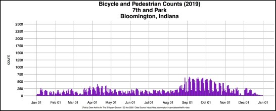 bordered R-OUT Bicycle Count Data 7th at Park 2020-06-22