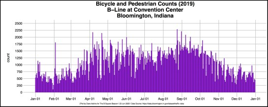 bordered R-OUT Bicycle Count Data B-Line at Convention 2020-06-22