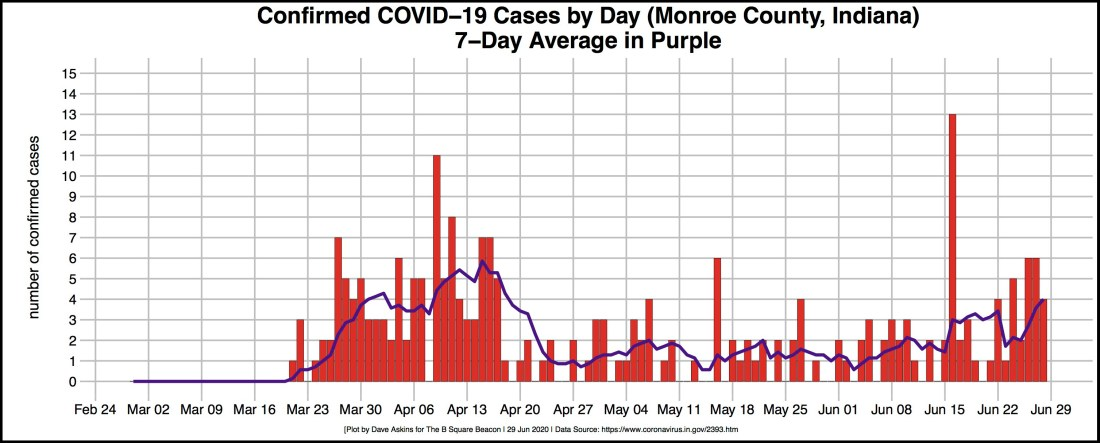 bordered R-OUT COVID DAILY CASES Monroe June 28