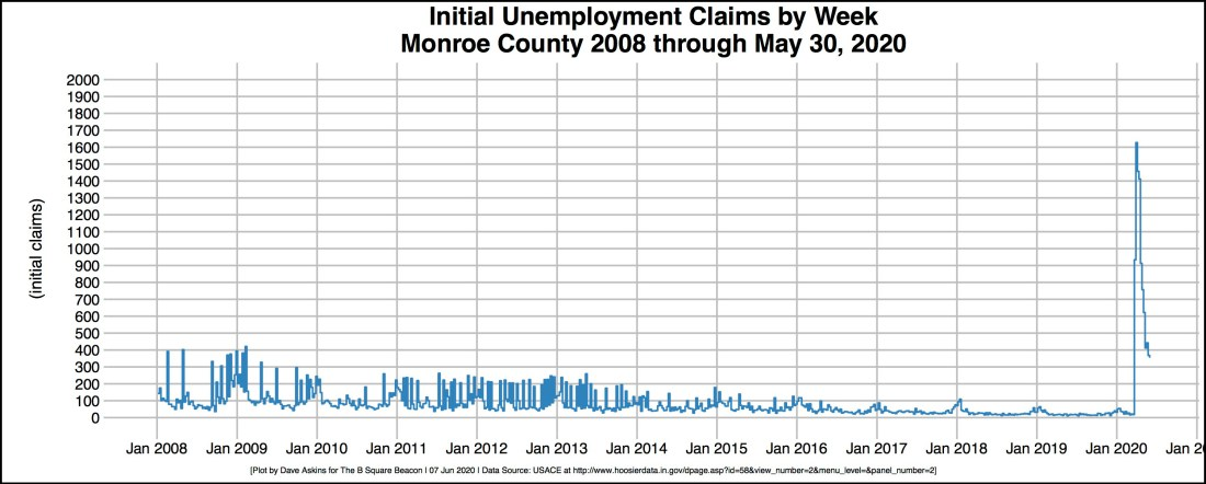 cropped bordered R-OUT Unemployment Initial Claims Monroe County 2008-2020 June 7 output