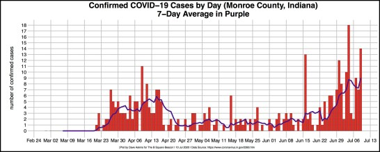bordered R-OUT COVID DAILY CASES for Monroe July 10 article