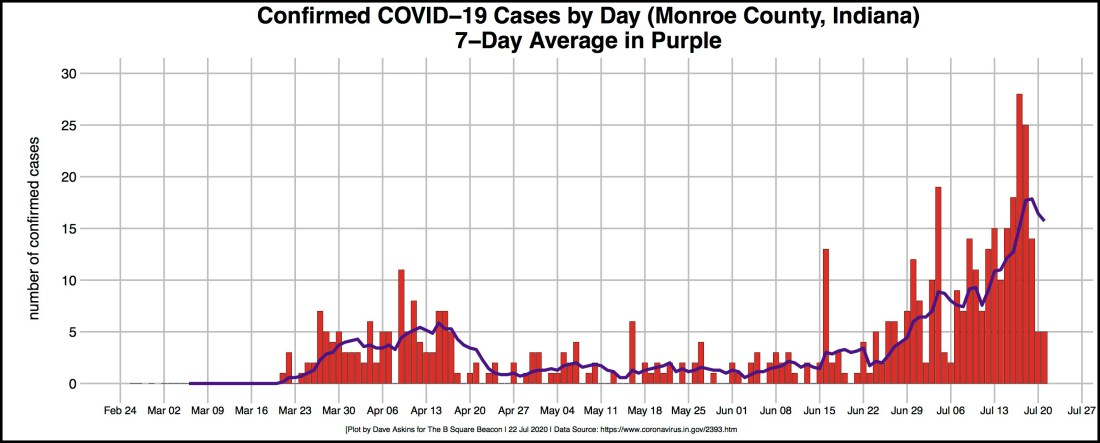 bordered R-OUT COVID DAILY CASES for Monroe July 22 article