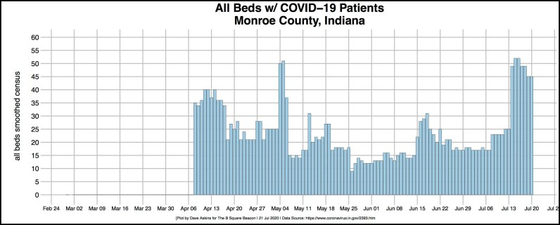 bordered R-OUT COVID Hospital ALL BEDS Monroe July 19