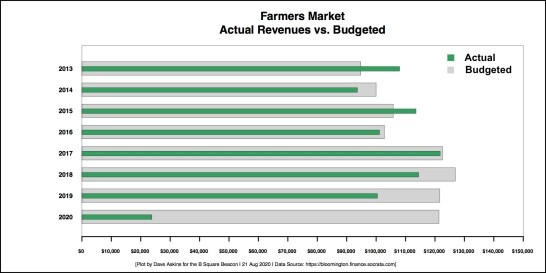 Annotated R Horizontal Bar Chart farmers market bar chart