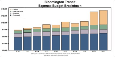 The reduction in the supplies budget for 2021 can be attributed in part to a drop in diesel fuel prices from $2.43 to $1.60 a gallon.