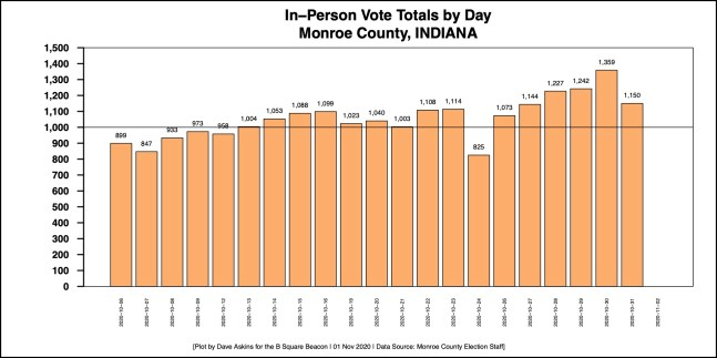 Barchart in person voting end of day Oct. 31