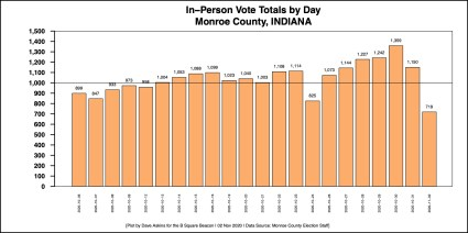 Barchart in person voting end of day Oct. Nov 2