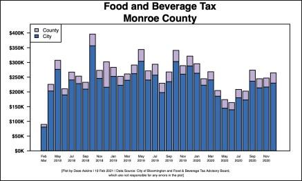 R Bar Chart of Food & Beverage Tax through 2020