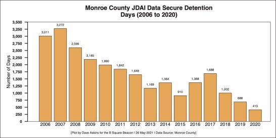 Monroe County JDAI Data Secure Detention Days