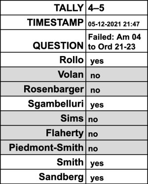 Voting for Amendment 04 were its sponsors, Dave Rollo and Susan Sandberg, who were joined by Ron Smith and Sue Sgambelluri. Voting against it were Steve Volan, Isabel Piedmont-Smith, Matt Flaherty, Kate Rosenbarger, and Jim Sims.