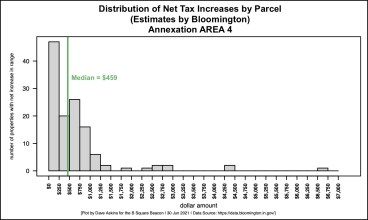 Histogram of net increases in property taxes based on projections of Reedy Financial Group, Bloomington's consultant.
