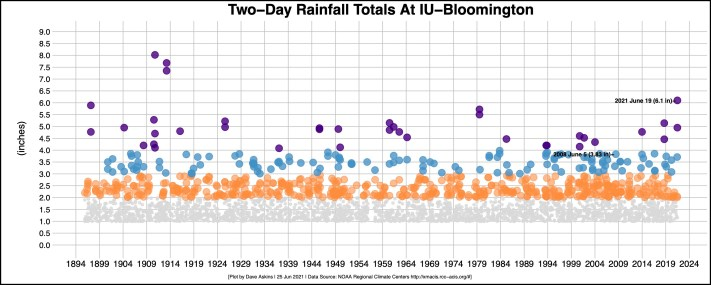 bordered ANNOTATED REVISED R OUT plot 2-day IU-B rainfall data WITH ANNOTATIONS