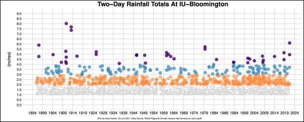 bordered R OUT plot 2-day IU-B rainfall data