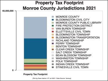 Illustration of Property Tax Footprint