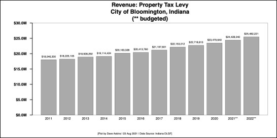 Bar Chart for PROPERTY TAX Aug 23 2021 article