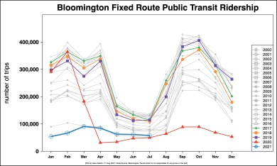 R Output Monthly BT ridership for COVID reportAugust 17 2020 OUTPUT